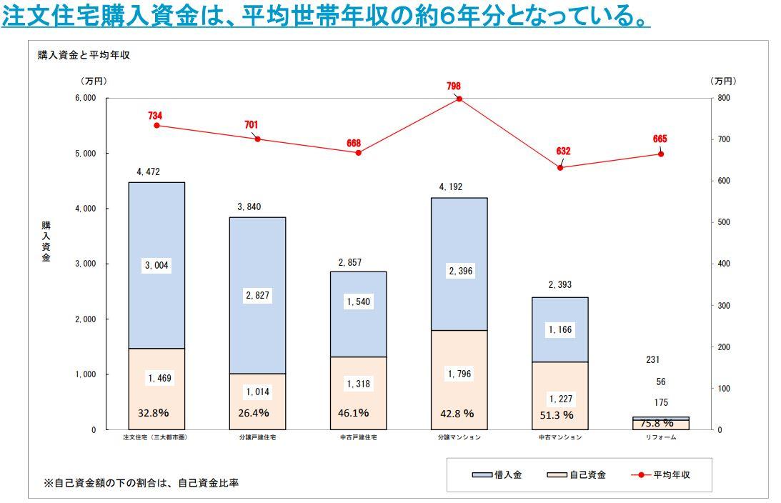 住宅購入費の自己負担金・借入金の割合