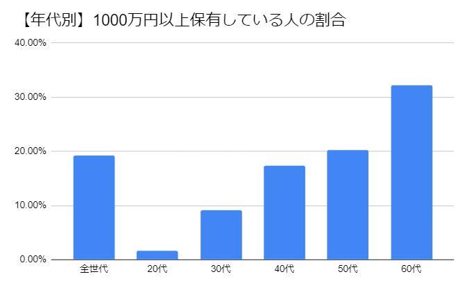 年代別 貯金1000万円以上の割合グラフ