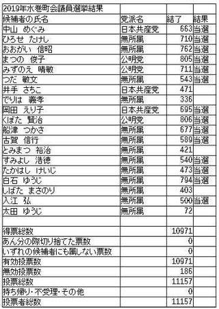 町議選結果(1)