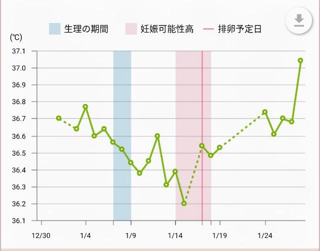 胸の張り 高温期10日目