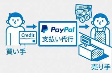 paypalの仕組みイメージ