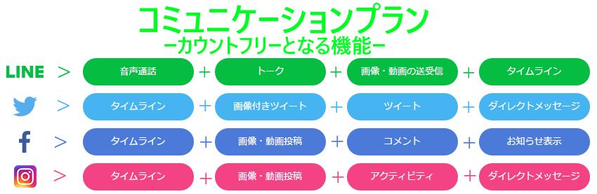 LINE MOBILE 料金プラン
