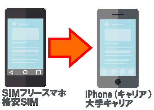 MVNOをSIMフリーで運用からキャリアのiPhoneに替えた利点一覧