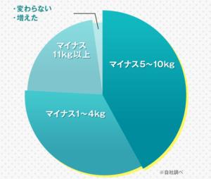 クリスチャンココでどれだけ体重減少できたかのアンケート結果円グラフ