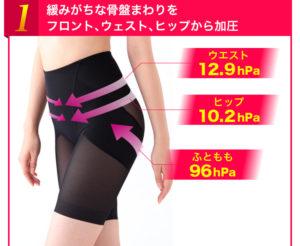 ヴィーナスカーブを履いている女性のウエストから太ももの写真で、履くと加圧され引き締ることを説明している写真。