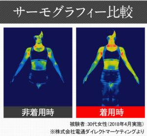 着圧スパッツのクリスチャンペルレを非着用時と着用時の、女性の体の温度をサーモグラフィーにて比較している写真。