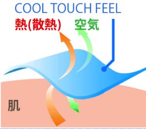 加圧ソックスのメディソックスナイトは、通気性が良く、熱を溜め込まない素材であることを表している図の写真。