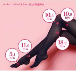 ヴィーナスウォークを履いている、美脚女性の脚のをモデルに、足のツボの位置によって加圧力が違い、分散されていることを表している写真。