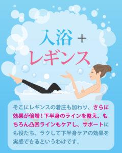パーフェクトバススマートレギンスという着圧レギンスを履いて、入浴している女性のイラストがあり、下部には、入浴しながら履くことができるレギンスで、下半身痩せに効果があるなどを説明しているもの。