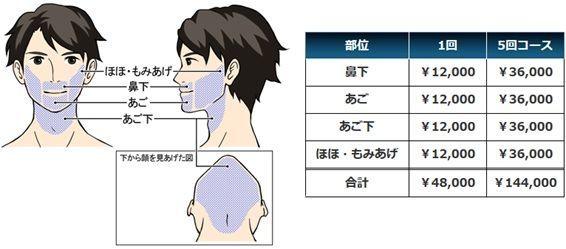 ヒゲ脱毛のクリニックであるメンズリゼのヒゲ脱毛の値段を示す画像