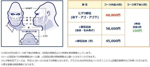 ヒゲ脱毛のクリニックであるゴリラクリニックのヒゲ脱毛の値段を示す画像