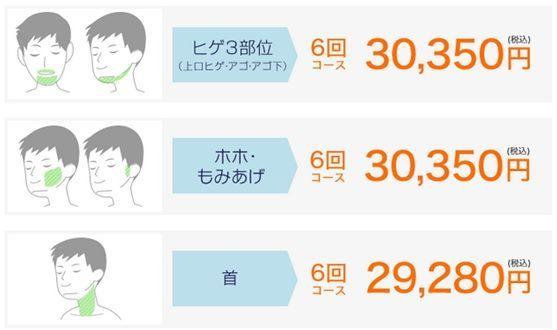ヒゲ脱毛のクリニックである湘南美容クリニックのヒゲ脱毛の値段を示す画像
