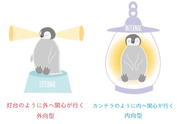 外向型と内向型の違い