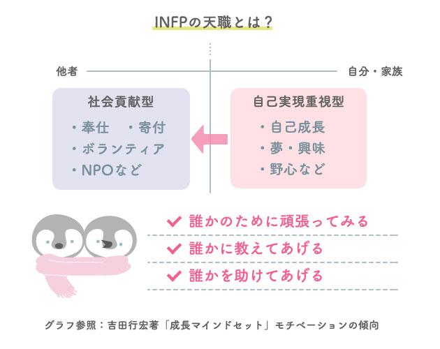 INFPの適職・天職