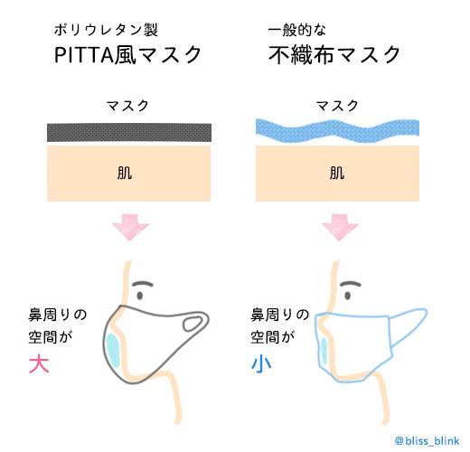 PITTA風マスクと不織布マスク