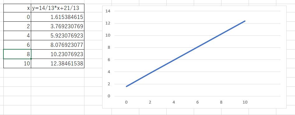 EXCELで一次式のグラフを描く