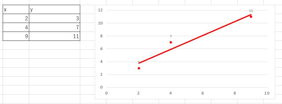 EXCELを使った最小二乗法