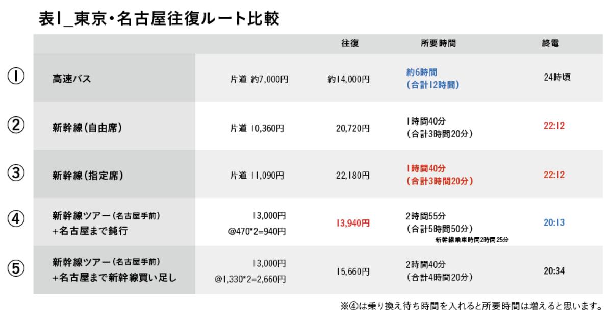 東京名古屋格安遠征方法、裏技もあるよ。比較表