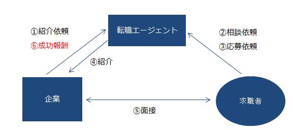 人材紹介会社、転職エージェント