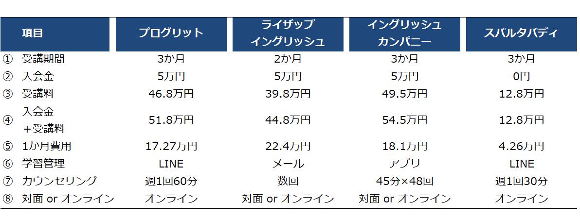 英語コーチングスクール比較