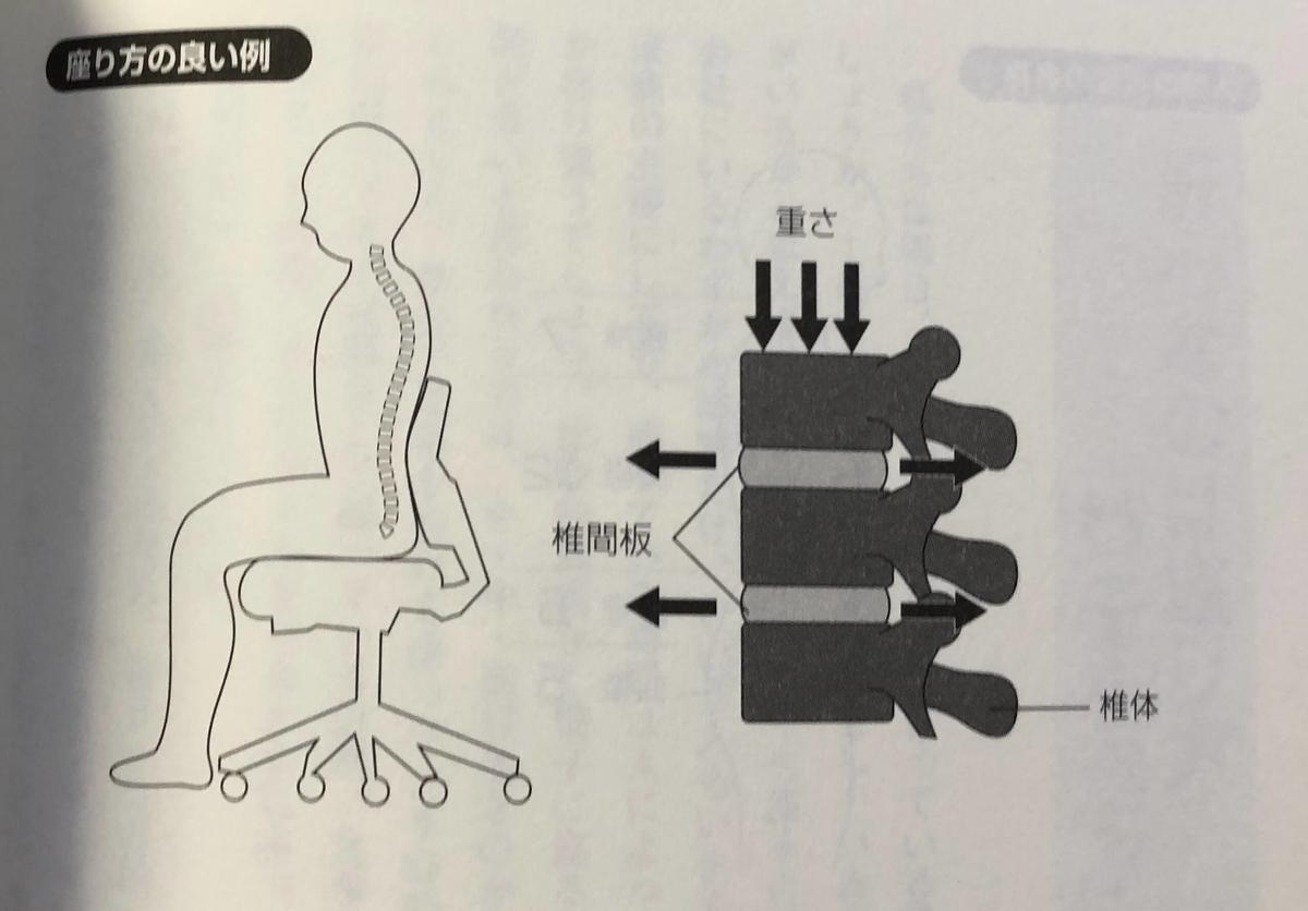 座り方の良い例