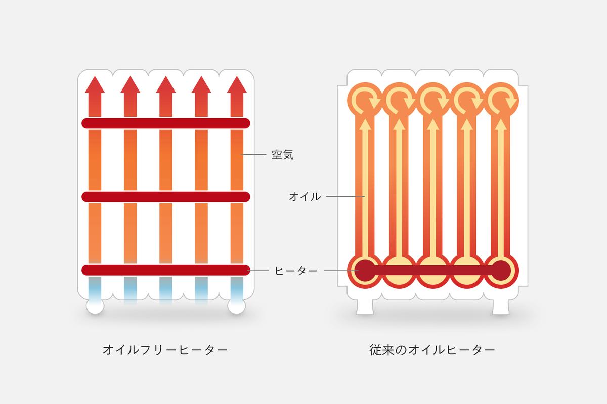 オイルヒーターとオイルフリーヒーター