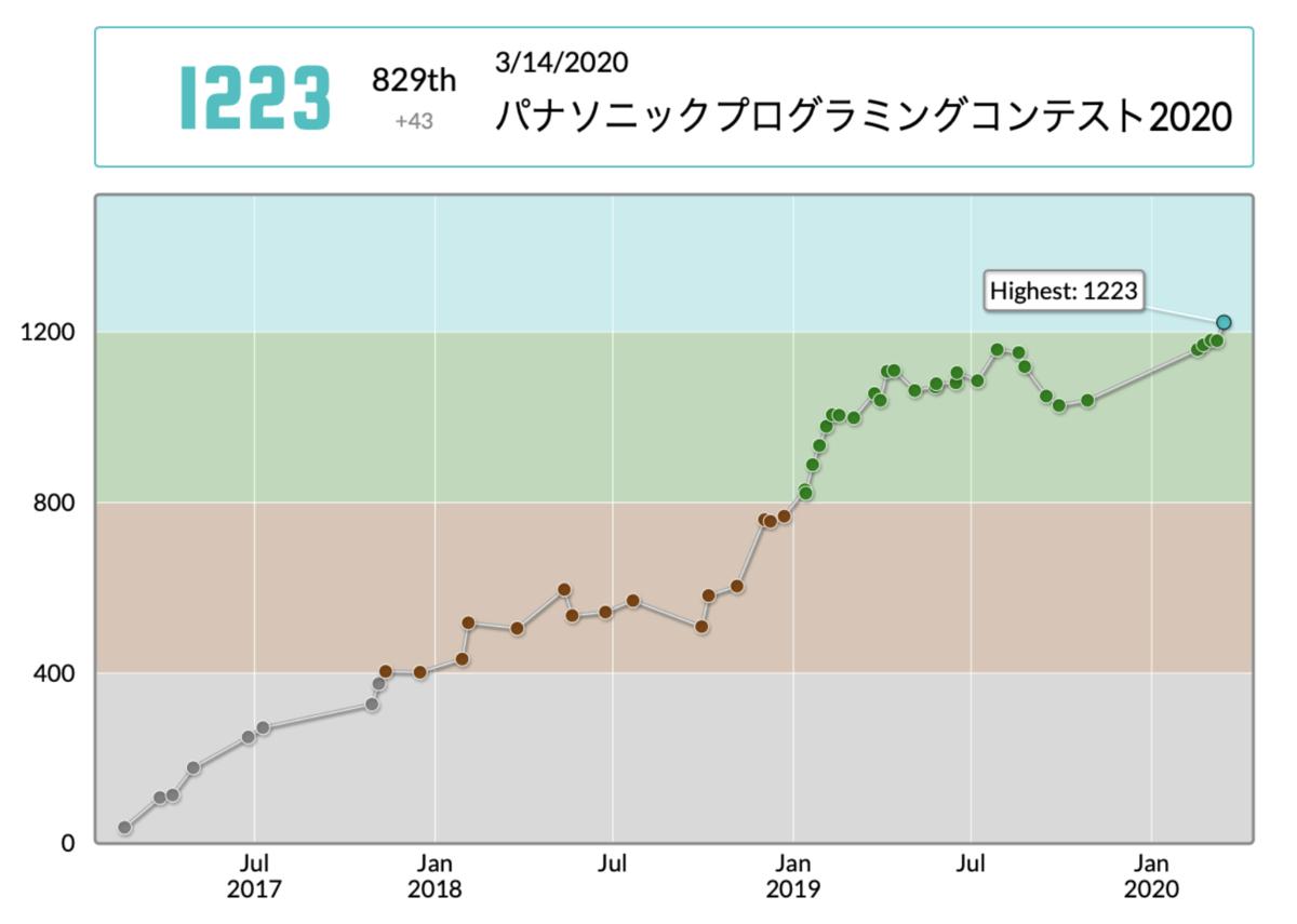 f:id:C-mer:20200402022033p:plain