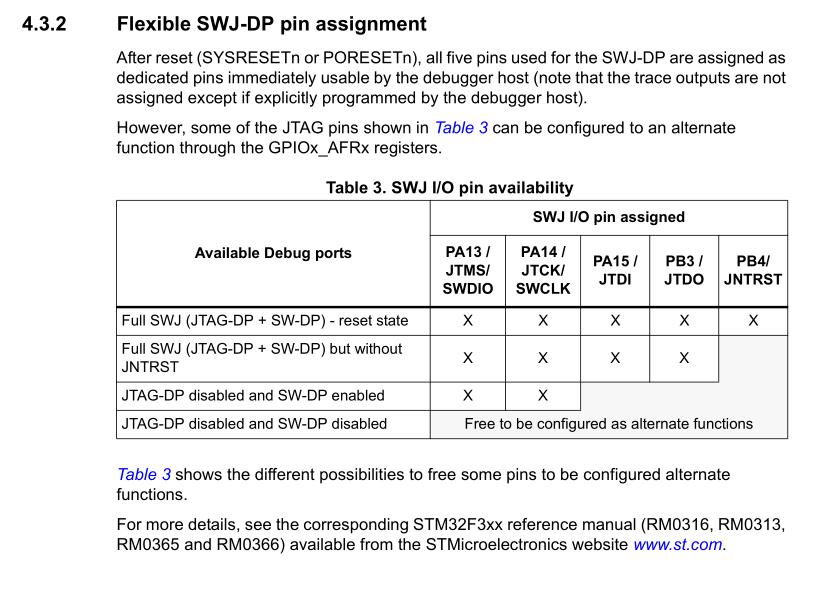 STM32 ST-LINK/V2 書き込み - CCWO