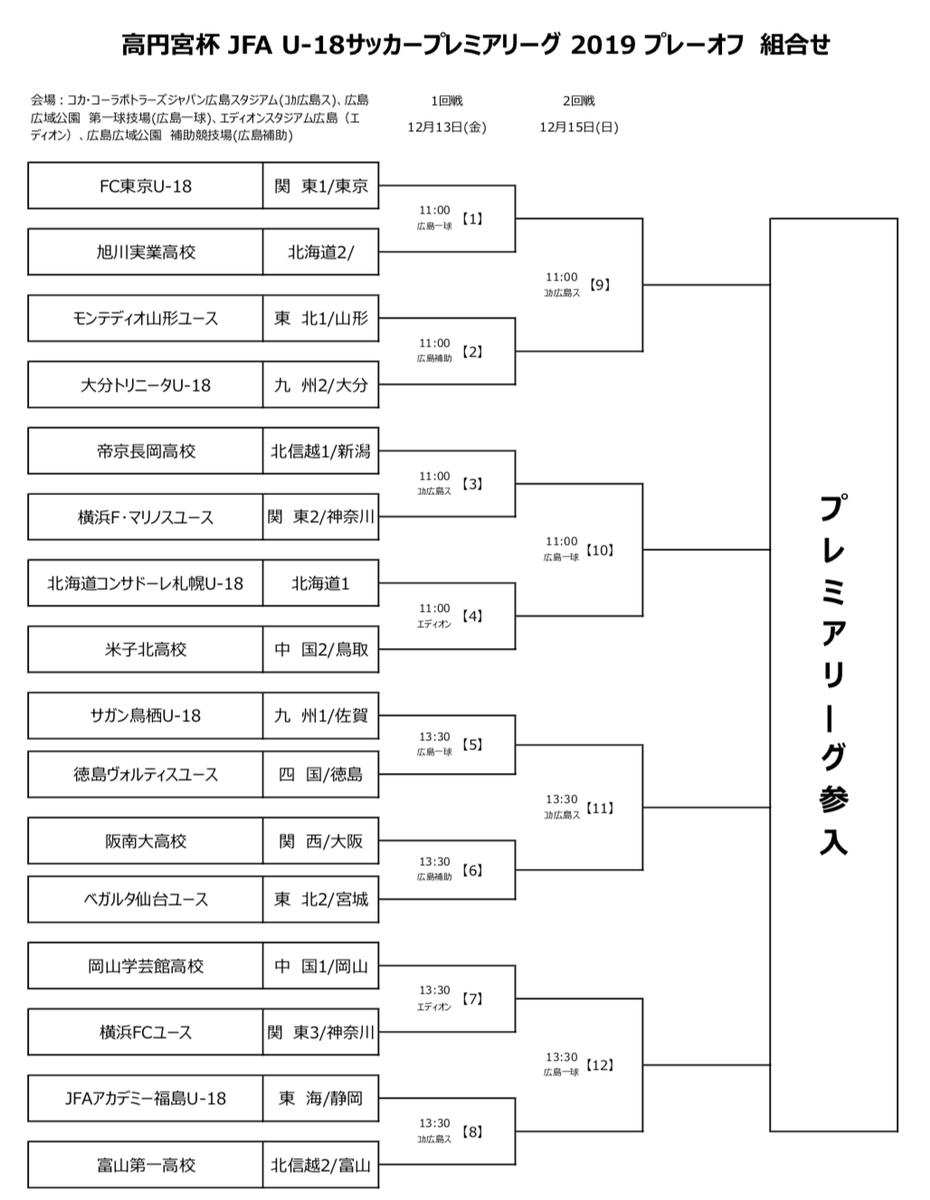 高円宮杯U-18サッカーリーグ2019プレミアリーグプレーオフ(参入戦)トーナメント表