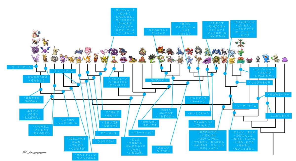 技を用いたポケモンの系統分類  Phylogenetic Classification of Pokemon by Using Their Movesの画像