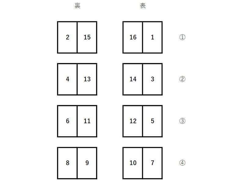 左綴じの中綴じ冊子の面付け例。右綴じだと逆になるので注意が必要。