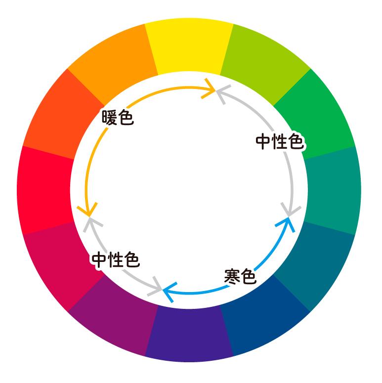 色相環の例。色を一覧できるので、配色するときに手元に用意しておくと便利です。  ?