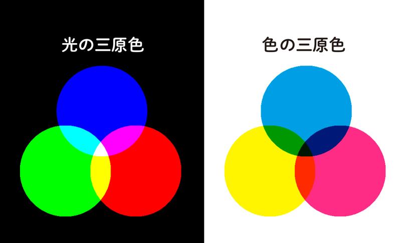光の三原色と色の三原色は、似ているようでかなり違う。