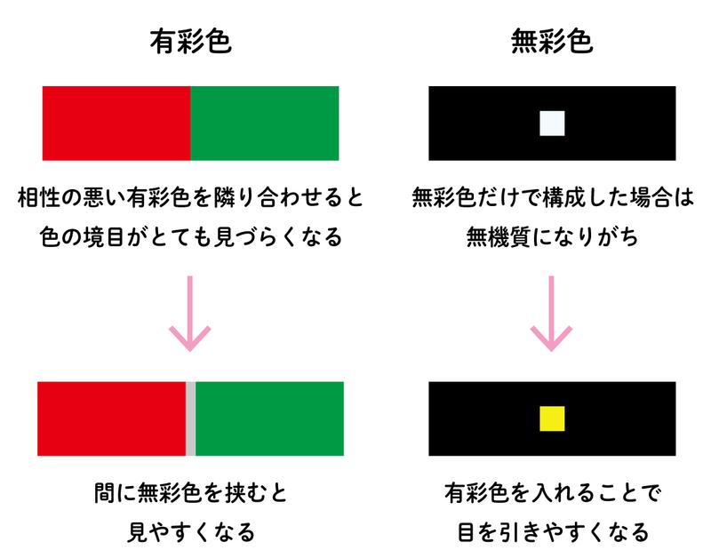有彩色と無彩色を使ったとき、相反する色を入れると見やすくなる。