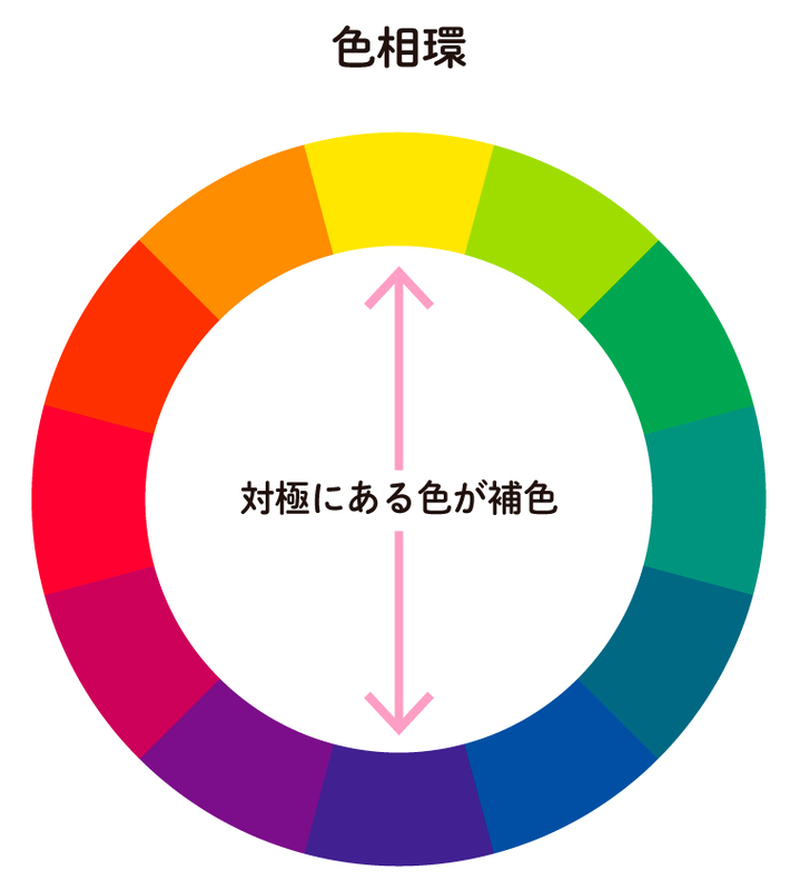 色相環で反対に位置する色は「補色」といいます。