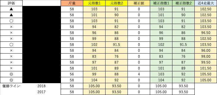 競馬 指数