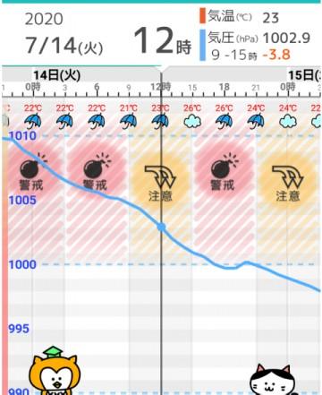 気圧予報のアプリの画面キャプチャー 気圧が下がるグラフに爆弾マークがついている