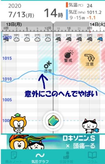スマホの気圧予報アプリ「頭痛ーる」の画面