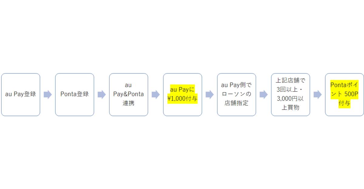 f:id:Cashlessssson:20201025101212p:plain