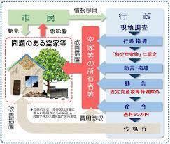 f:id:Century21yoshinagakikaku:20171208185031j:plain