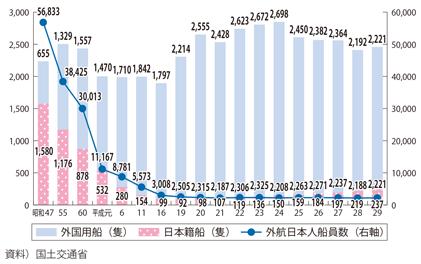 日本人外航船員数の推移