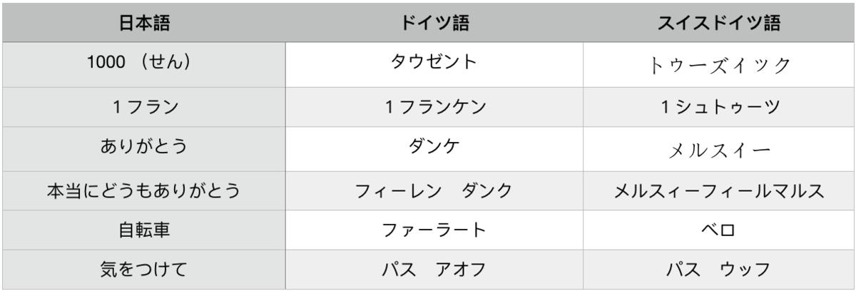 f:id:Cherrysakura:20190923152747p:plain