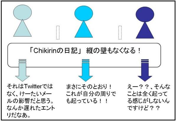 f:id:Chikirin:20100522103727j:image