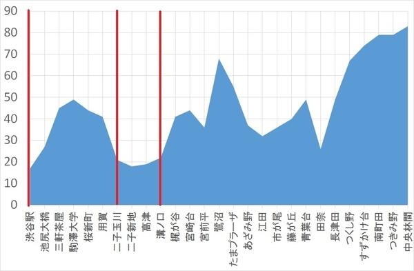 東急沿線駅の標高を調べてみたの画像