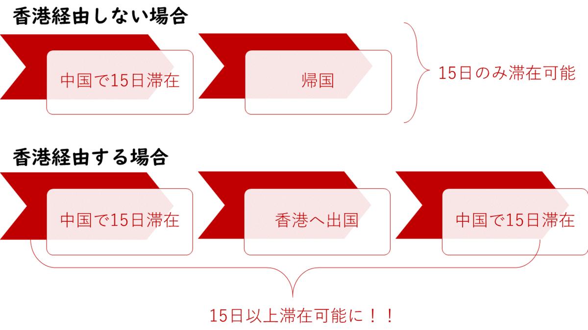 f:id:China-tushin:20200608173440p:plain