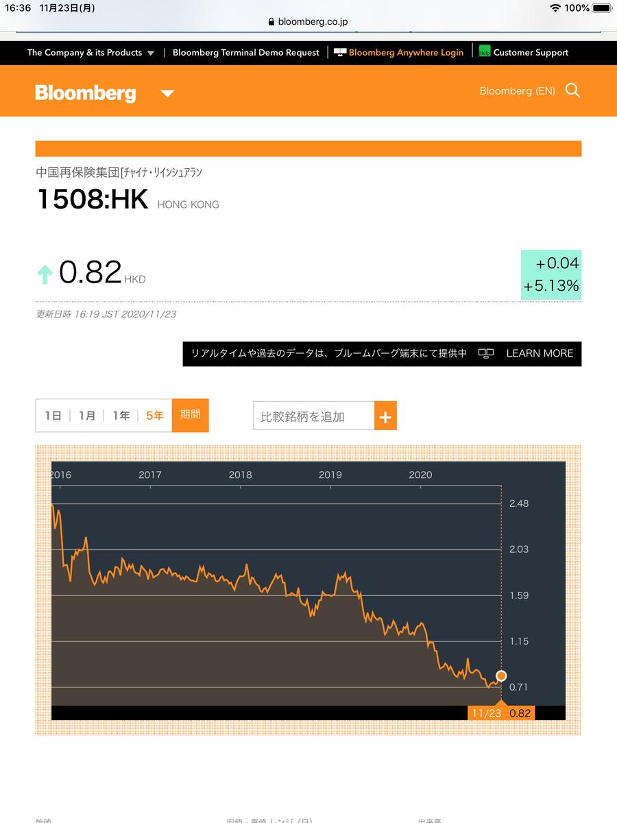 f:id:ChinaFinancialResearch:20201123164022p:plain