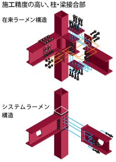 システムラーメン構造