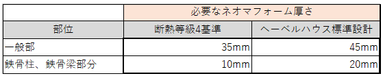 断熱等級4の基準とヘーベルハウスの壁断熱設計比較
