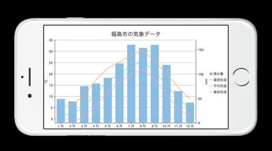 福島市の気象データ:Xuni FlexChartで作成