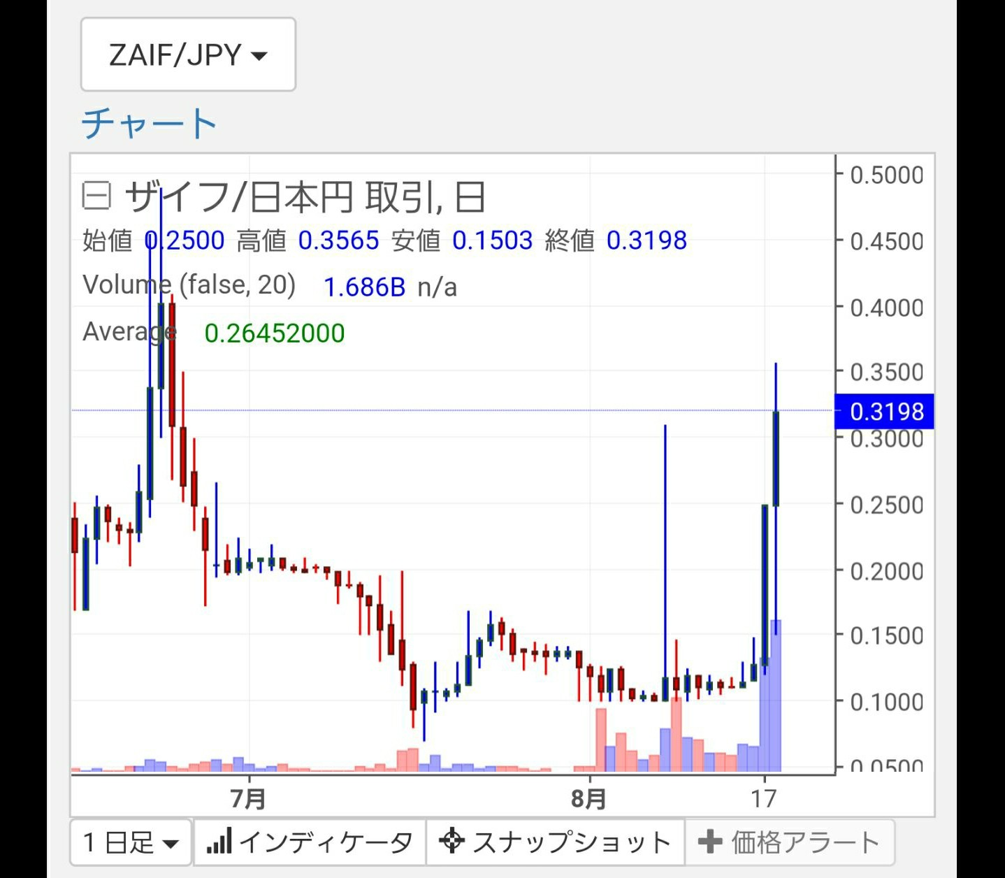f:id:Cryptocurrency-man_sasu:20170818234833j:plain